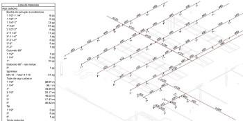 Dimensionamento Rede de Sprinklers